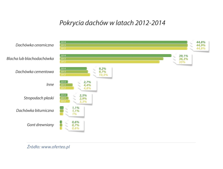 Pokrycia-dachów-w-latach-2012-2014