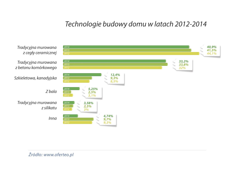 Technologie-budowy-domu-w-latach-2012-2014